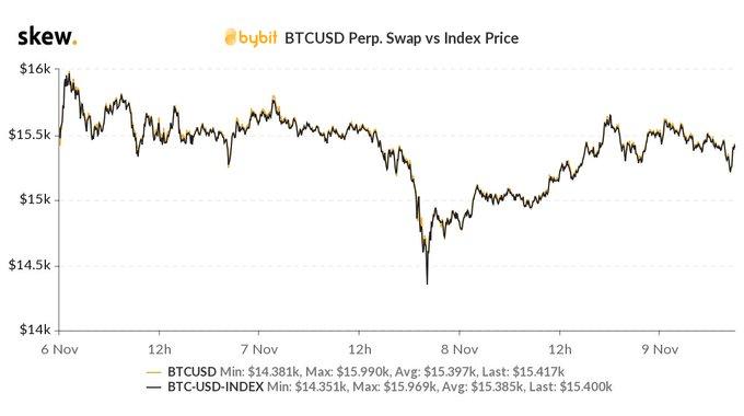 Отчет: Корреляция биткоина и эфира слабеет с конца октября