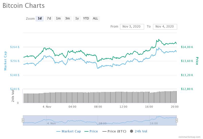 Сможет ли биткоин удержаться выше $14 000?