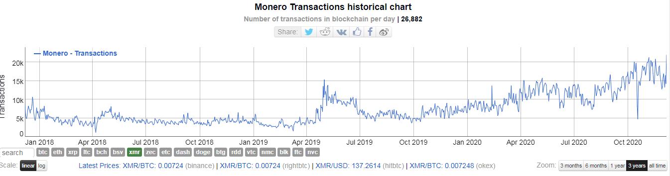 Активность Monero-адресов взлетела до исторического максимума