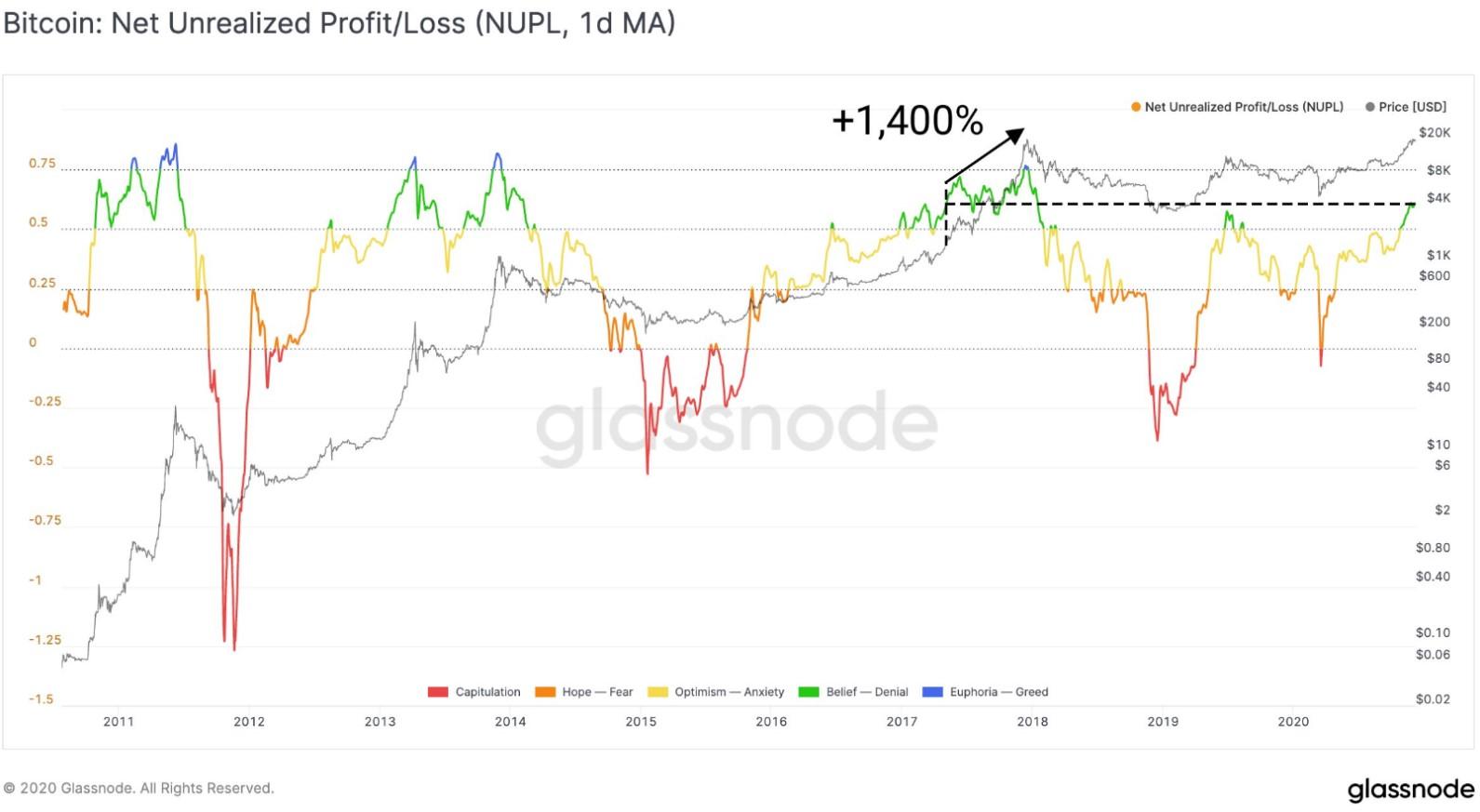 CTO Glassnode прогнозирует десятикратный рост цены биткоина от текущих уровней
