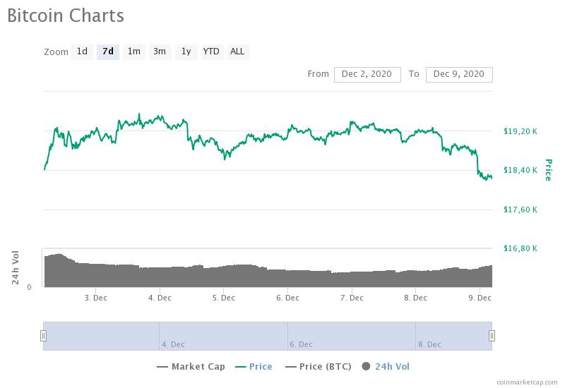 Давление усиливается: Биткоин упал ниже $18 300