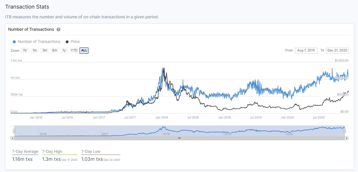 Эфир смог быстро отыграться после падения ниже $600