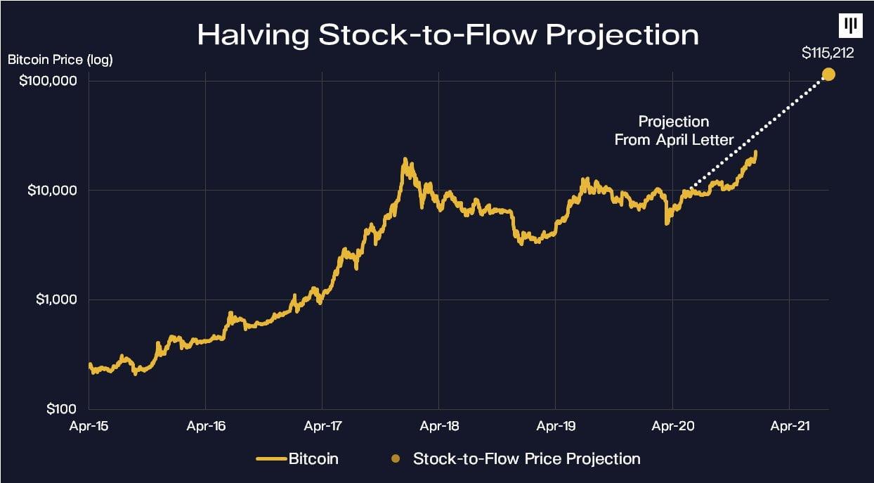 Глава Pantera Capital: Ограниченное предложение — это драйвер роста биткоина
