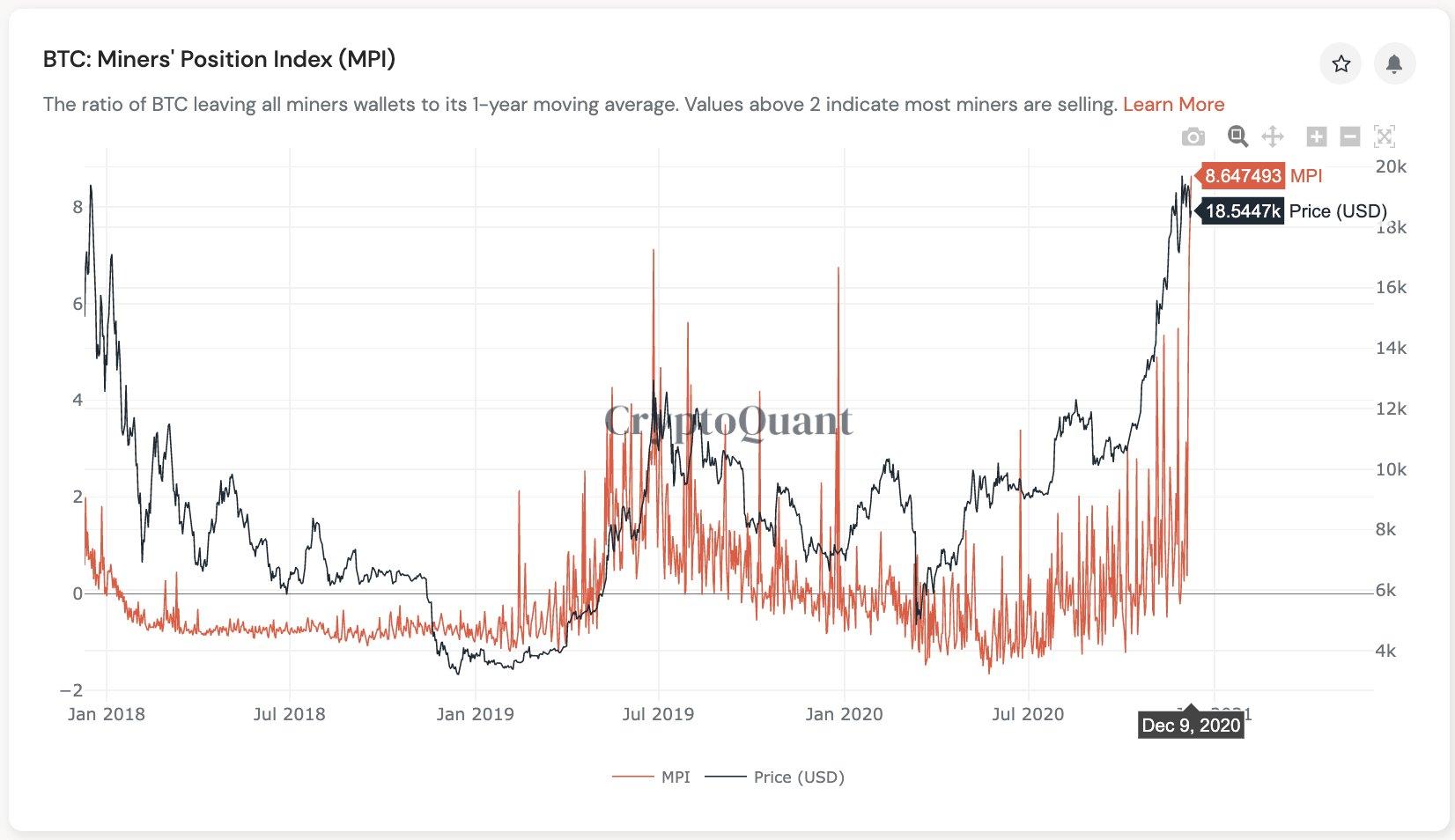 Майнеры резко нарастили продажи биткоинов