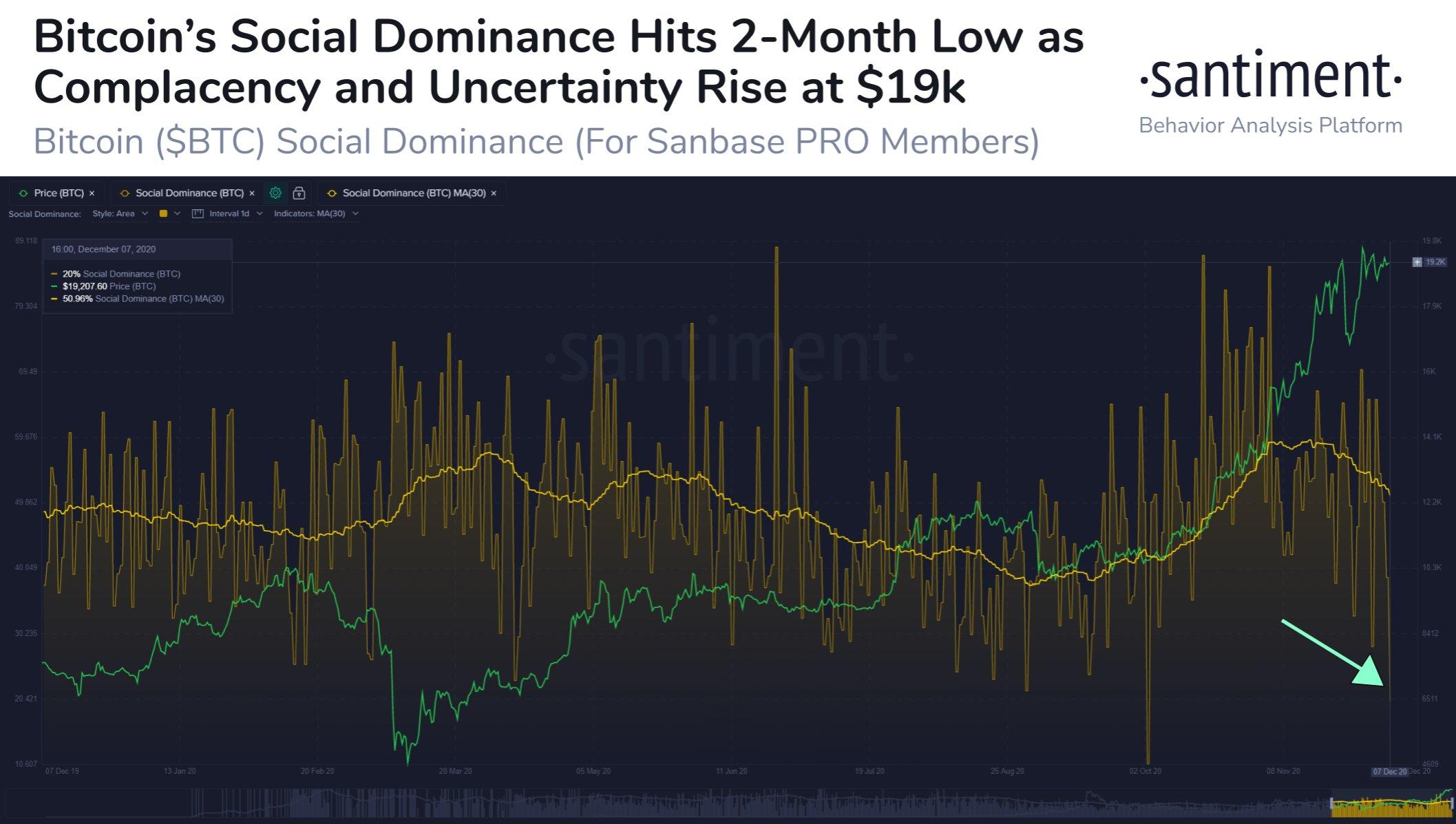 Отчет: «Киты» не заинтересованы в падении цены биткоина ниже $17 000