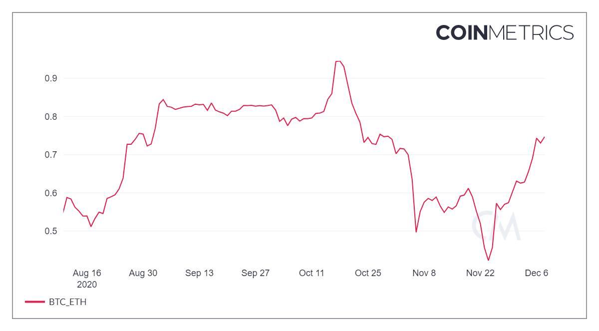 Отчет: Корреляция биткоина и эфира за две недели резко усилилась