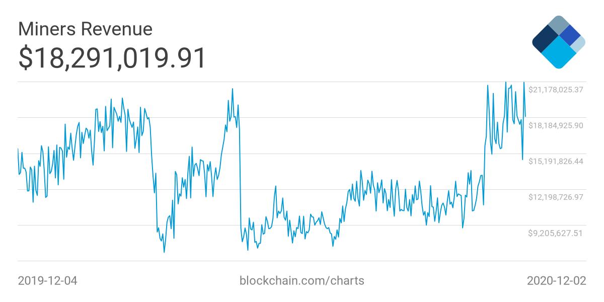 По итогам ноября биткоин-майнеры заработали более $500 млн