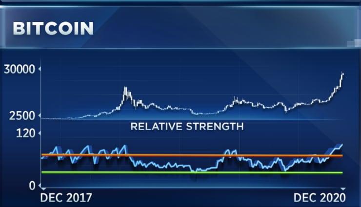Прогноз: В начале 2021 года биткоин достигнет пика