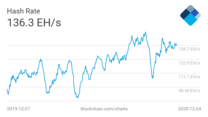 Сможет ли сегодня биткоин прорваться выше $25 000?