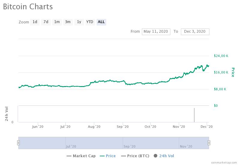 Суточная активность биткоин-адресов достигла трехлетнего максимума
