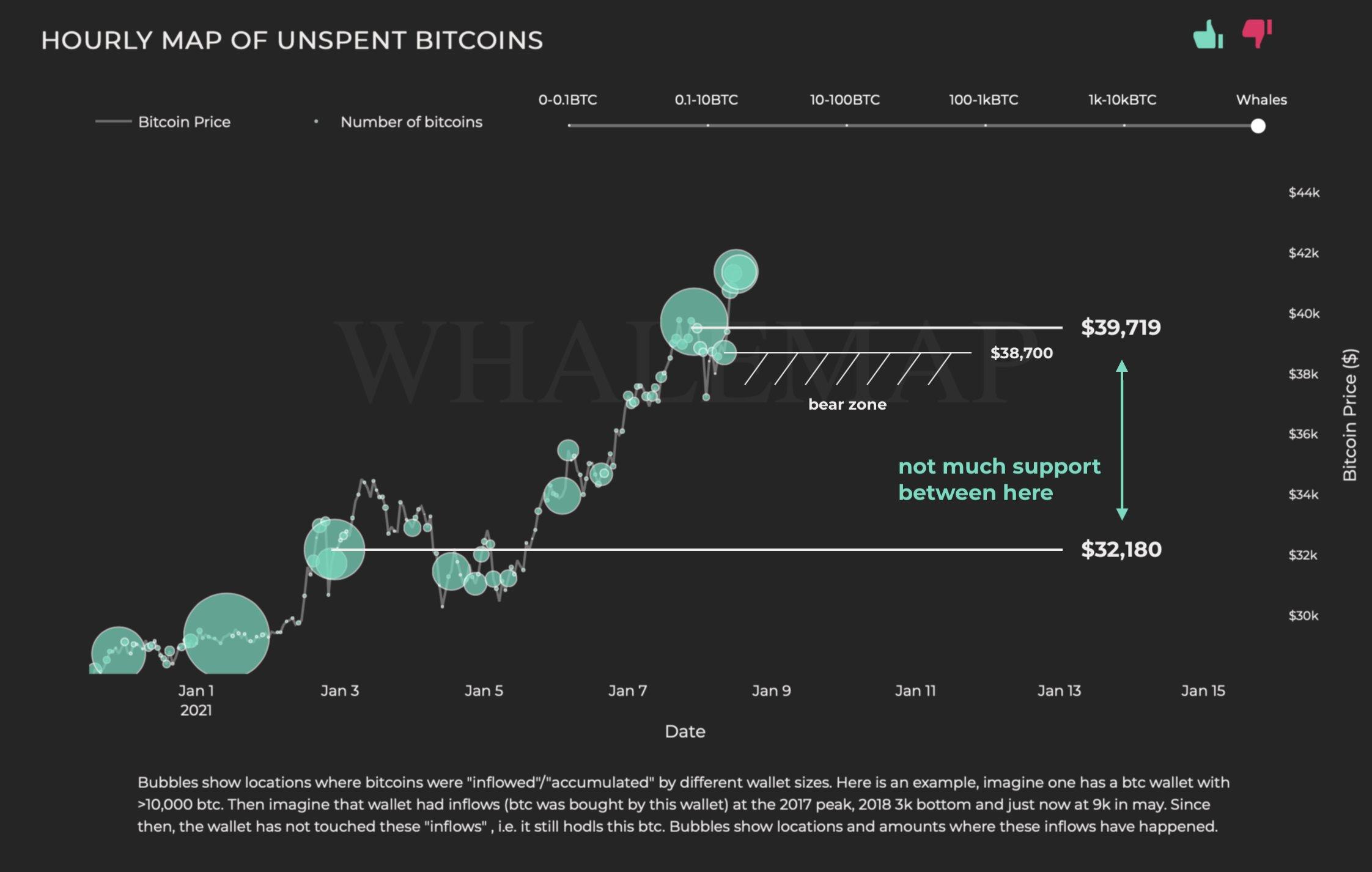 Курс биткоина упал до $33 300: Когда ждать возвращения поддержки?