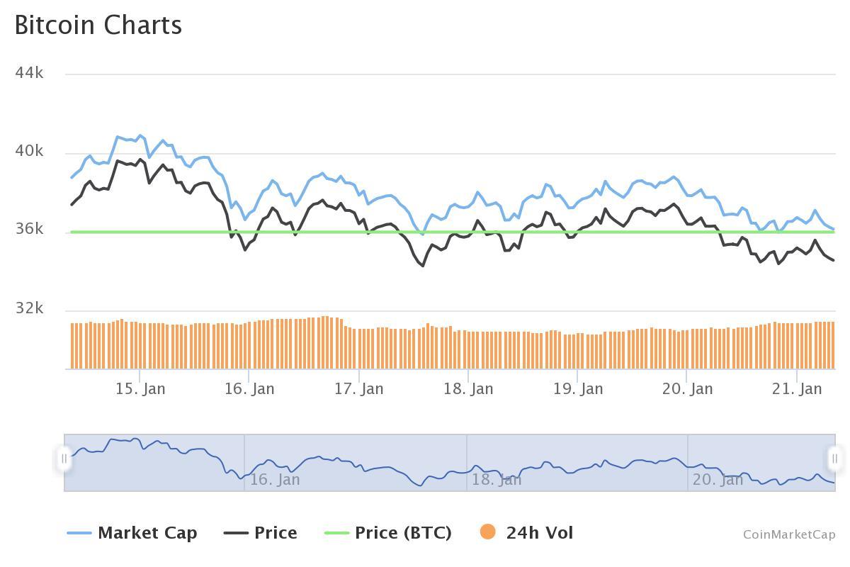 Курс биткоина упал до $34 300: Когда возвращения поддержки?