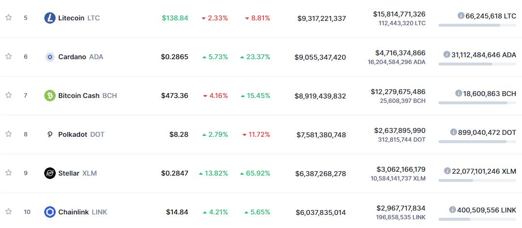 Stellar показал самую лучшую результативность из топ-10 криптовалют
