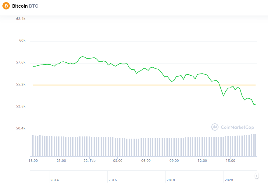 Аналитики призывают к спокойствию на фоне падения биткоина ниже $54 000