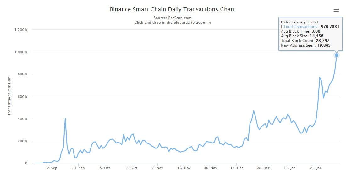 Binance Coin превысил $75 на фоне рекордно высокой активности держателей монеты