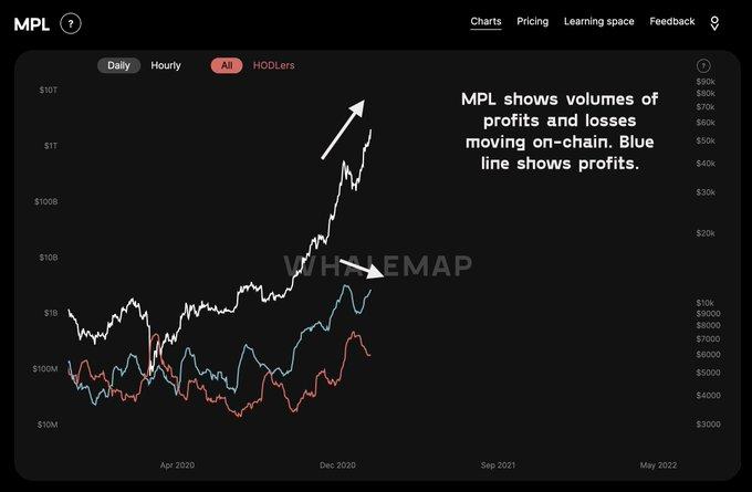 Биткоин приблизился к $56 500: Стоит ли говорить о перегреве рынка?