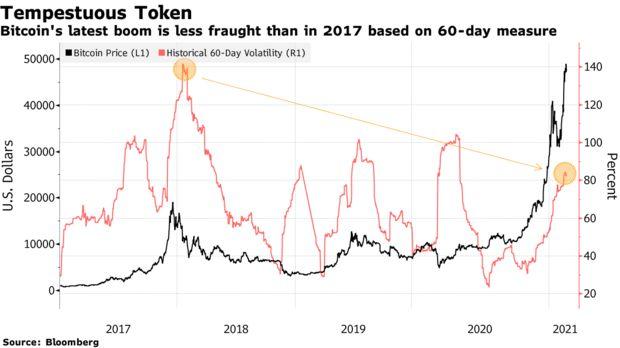 Bloomberg сравнил ралли биткоина в 2017 и 2021 годах
