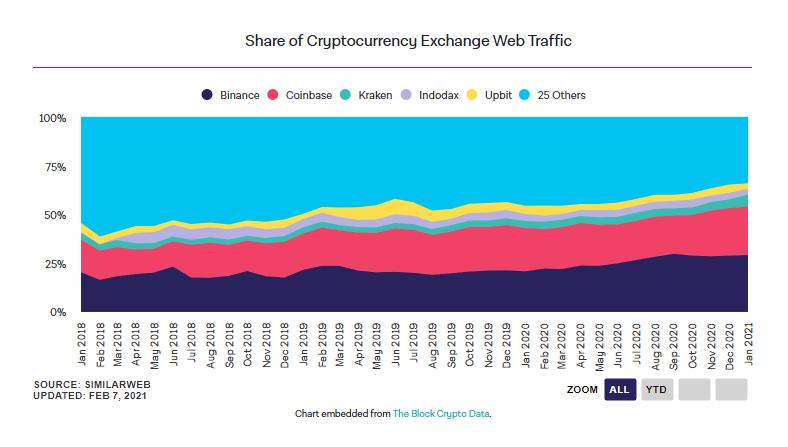 Число посетителей сайтов криптобирж значительно возросло в январе