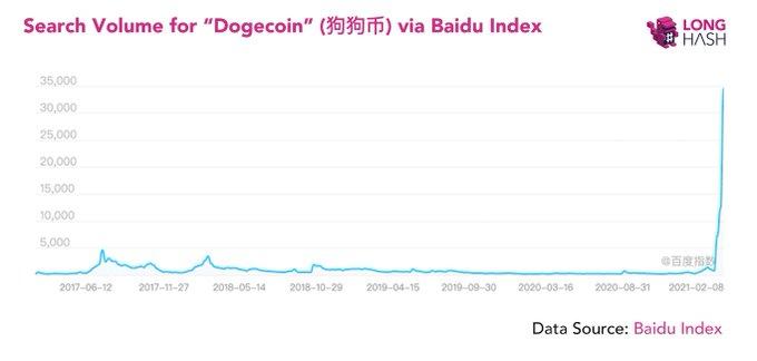 Интерес к Dogecoin в интернете достиг исторического максимума