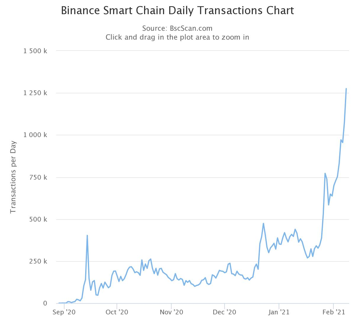 Исторический прорыв: Токен Binance Coin взлетел выше $100