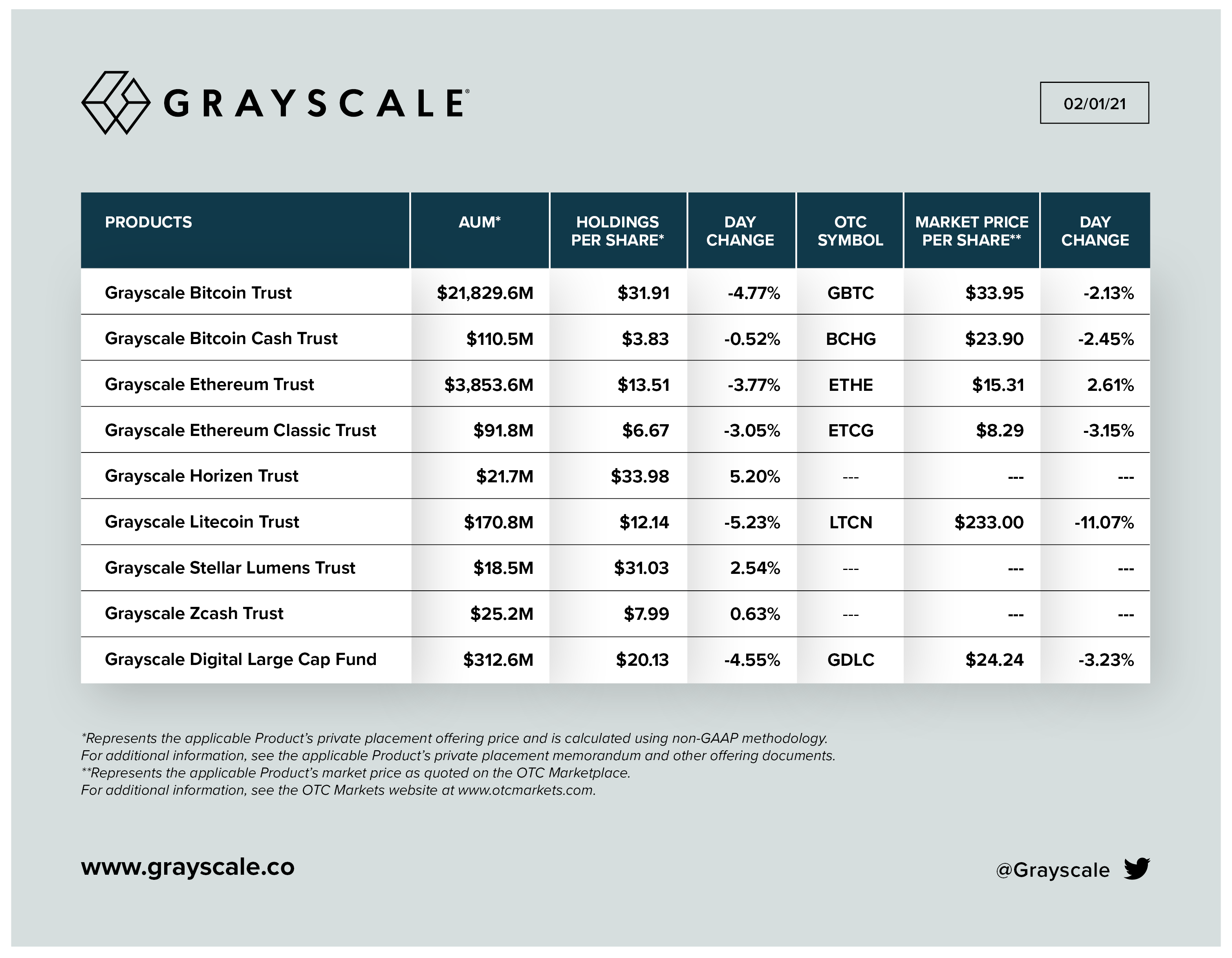 Компания Grayscale рассказала об увеличении капиталовложений в эфир