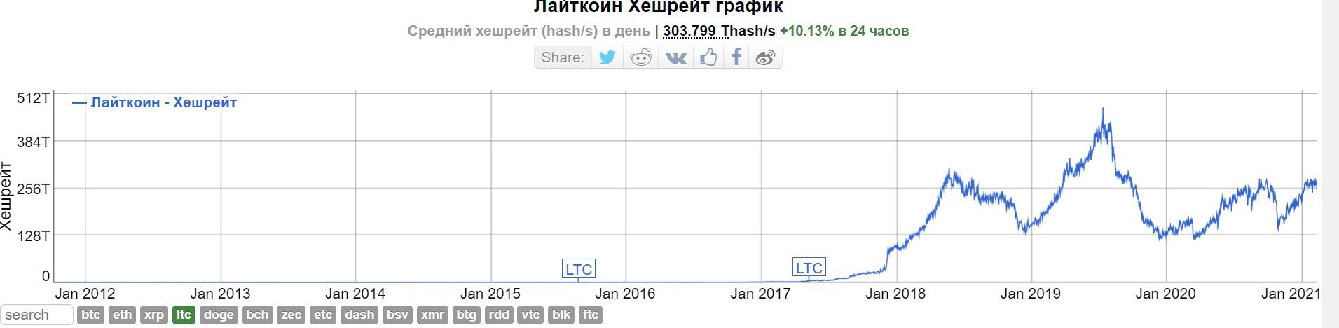 Лайткоин торгуется на самых высоких значениях с марта 2018 года
