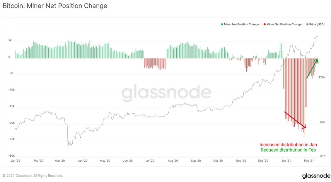 Майнеры в феврале сократили продажи биткоинов