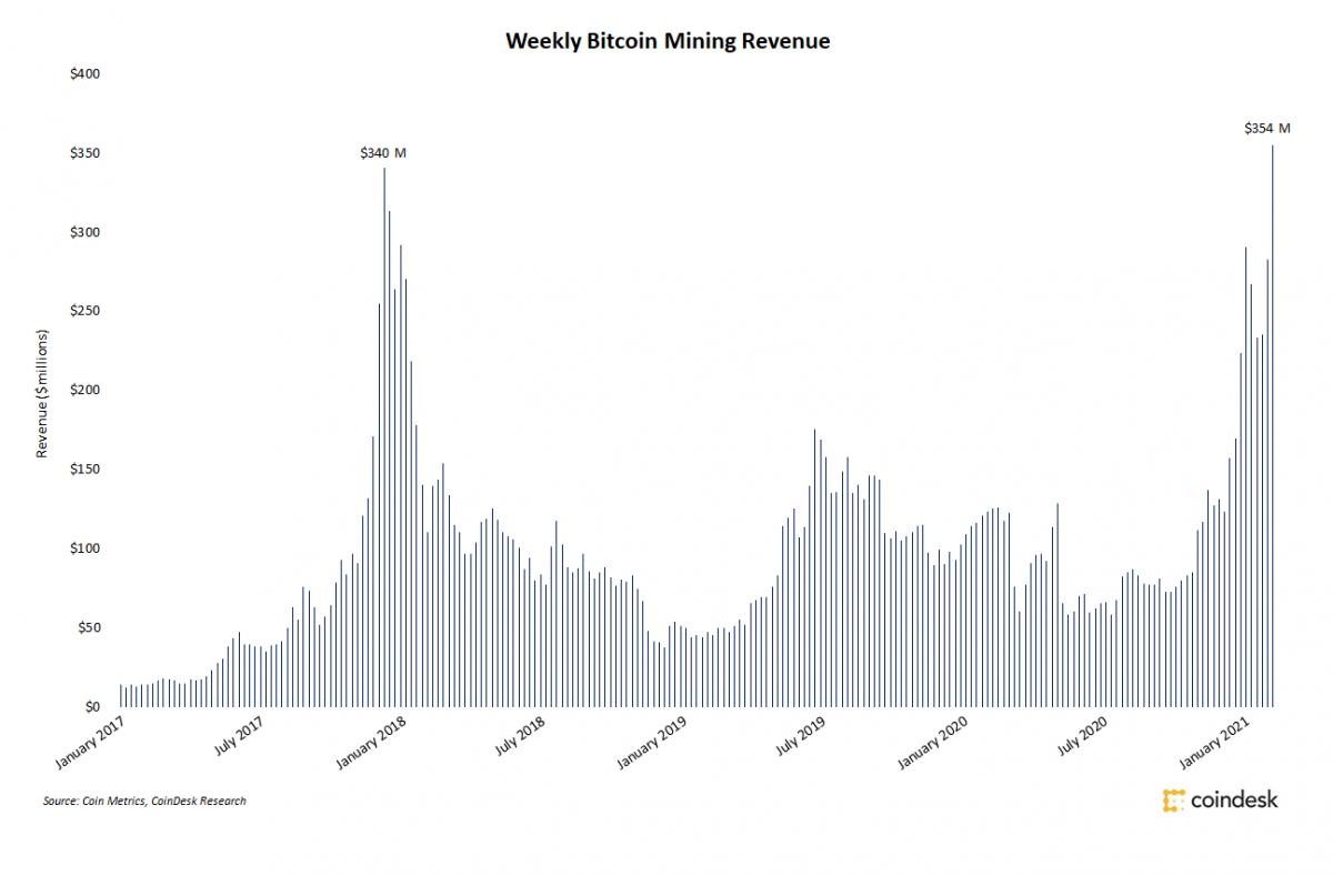 Недельный доход биткоин-майнеров достиг рекордных $354 млн