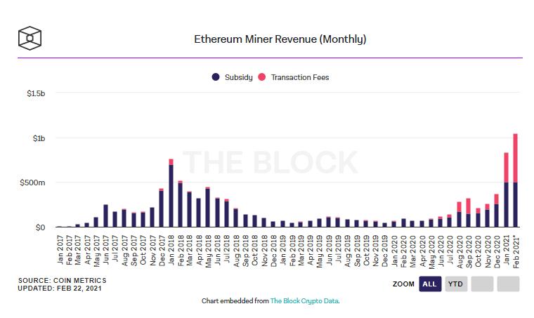 С начала февраля эфириум-майнеры заработали более $1 млрд