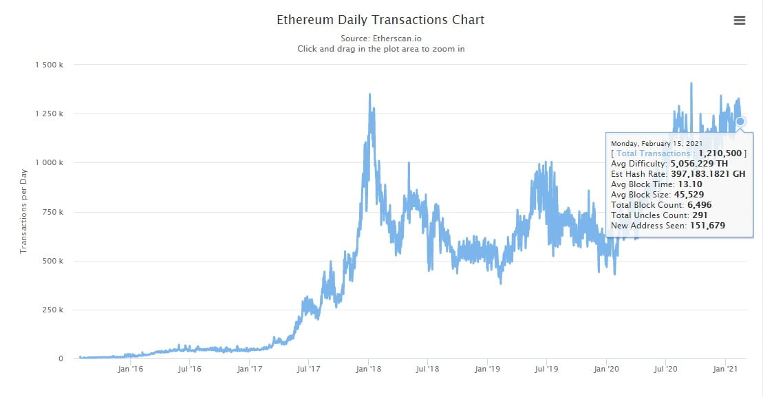 Сеть Binance Chain обошла эфириум по количеству суточных транзакций
