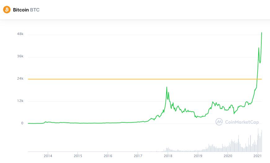 Сможет ли биткоин сегодня превысить $50 000?