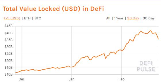 Стоимость средств, заблокированных на рынке DeFi, упала до $35,5 млрд