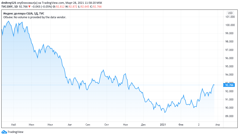 Растущий доллар подорвал позиции биткоина