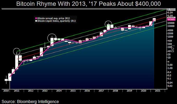 Стратег Bloomberg: 2021 год станет переломным для биткоина