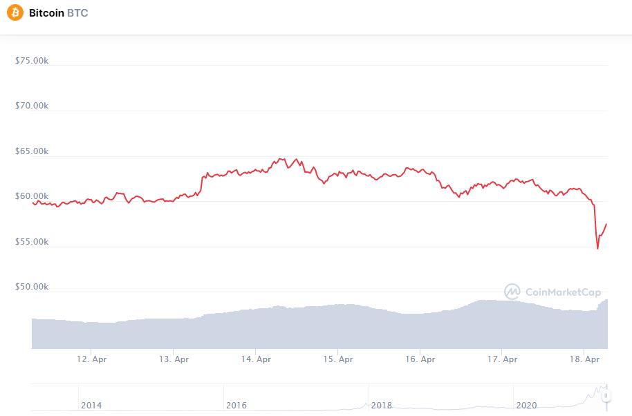 «Красное воскресенье»: Курс биткоина обвалился до трехнедельного минимума