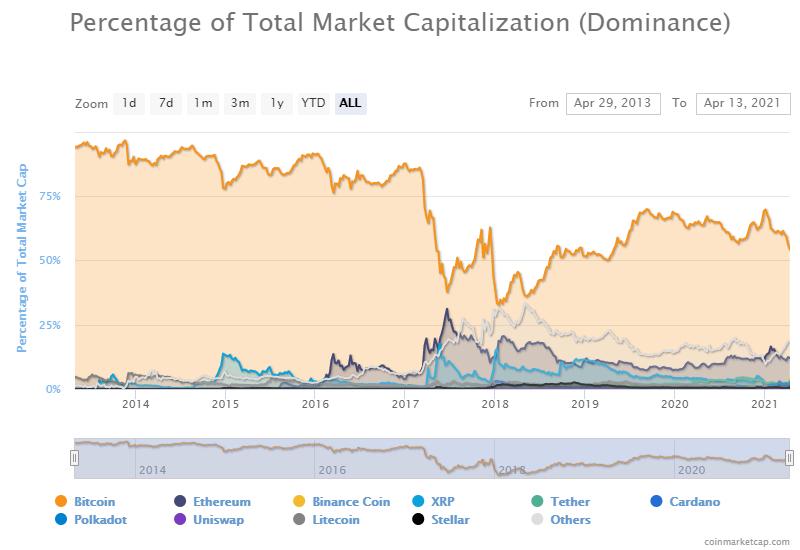 Индекс доминирования биткоина обвалился до двухлетнего минимума