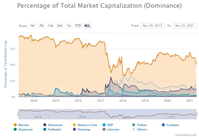 Индекс доминирования биткоина впервые за два года упал ниже 51%