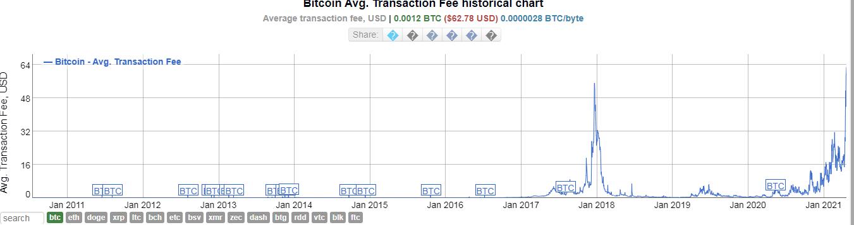 Комиссии в сети биткоина достигли исторического максимума