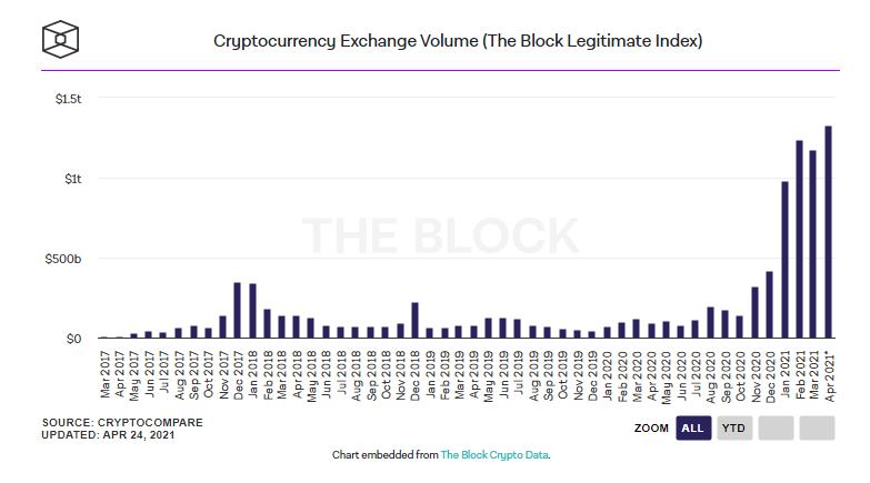 Новый рекорд: Объем апрельских торгов на криптобиржах достиг $1,3 трлн