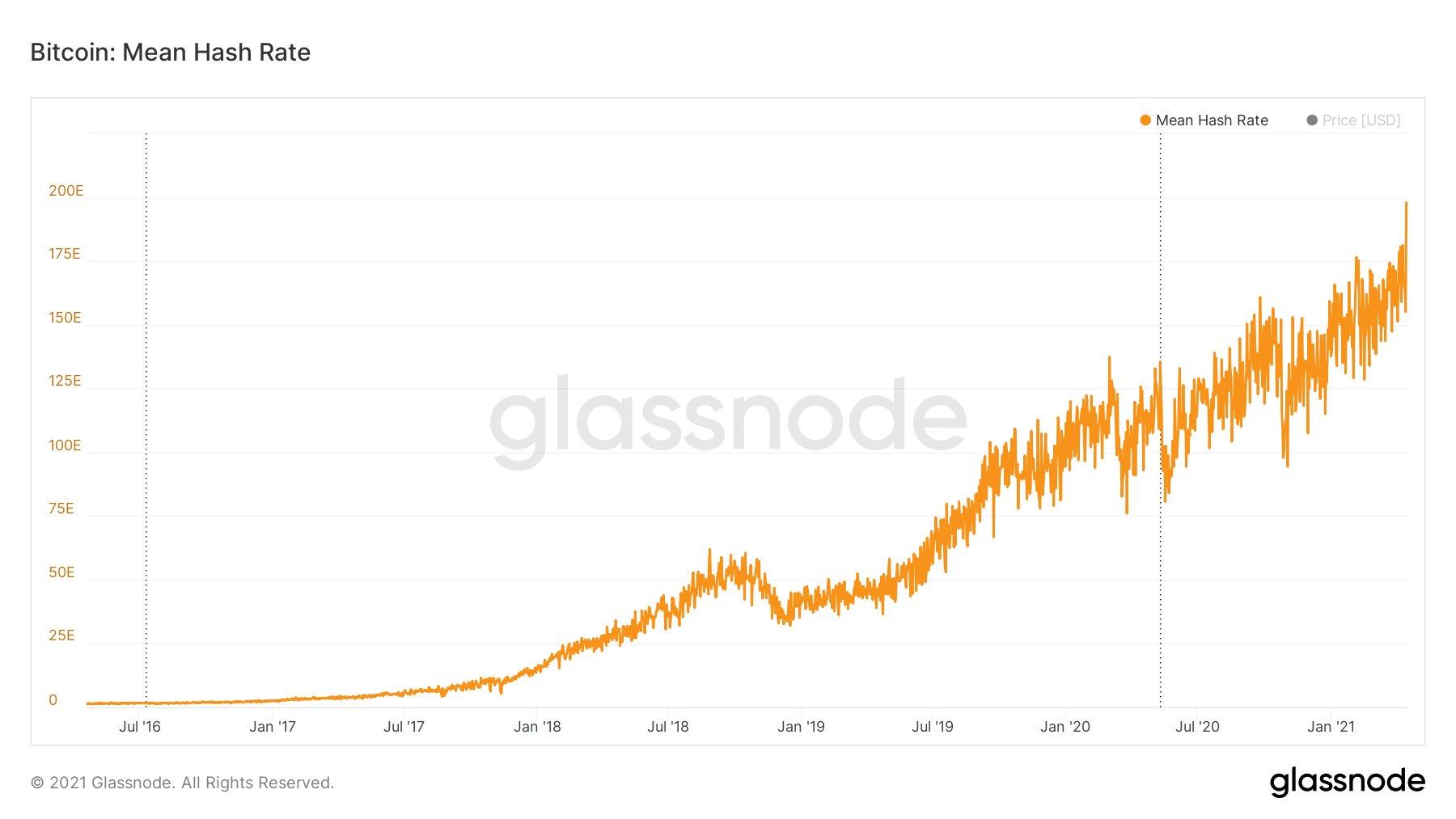 Новый рекорд от биткоина: Хешрейт сети достиг 200 EH/s