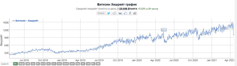 Операционные сборы в сети биткоина взлетели до максимума с декабря 2017 года