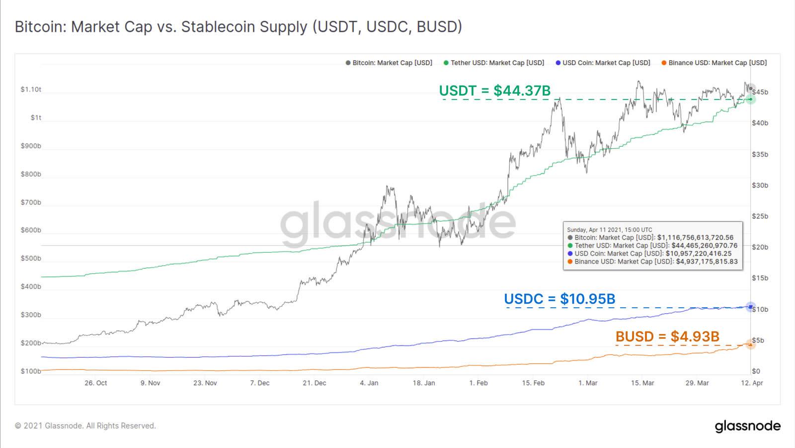 Отчет: На долю USDT, USDC и BUSD приходится более 90% капитализации стейблкоинов