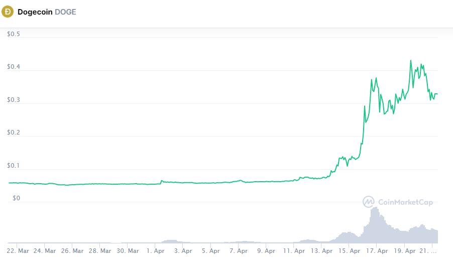 Откат был неизбежен: Dogecoin упал более чем на 20%