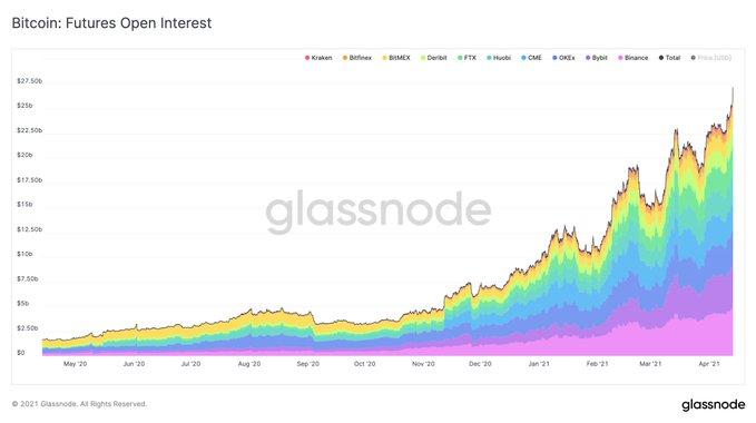 Открытый интерес к биткоин-фьючерсам превысил $27 млрд