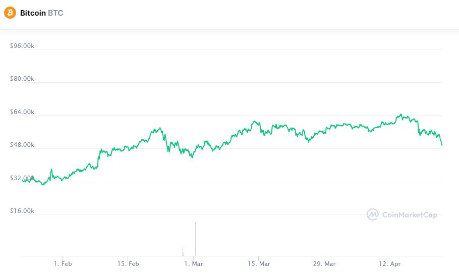 Питер Шифф отреагировал на падение биткоина ниже $50 000