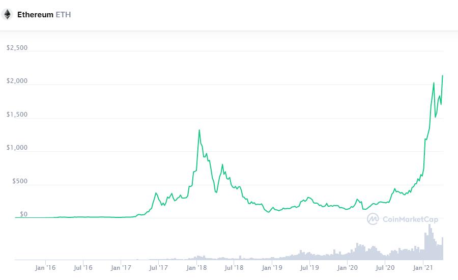Прорыв недели: Эфир приближается к $2200