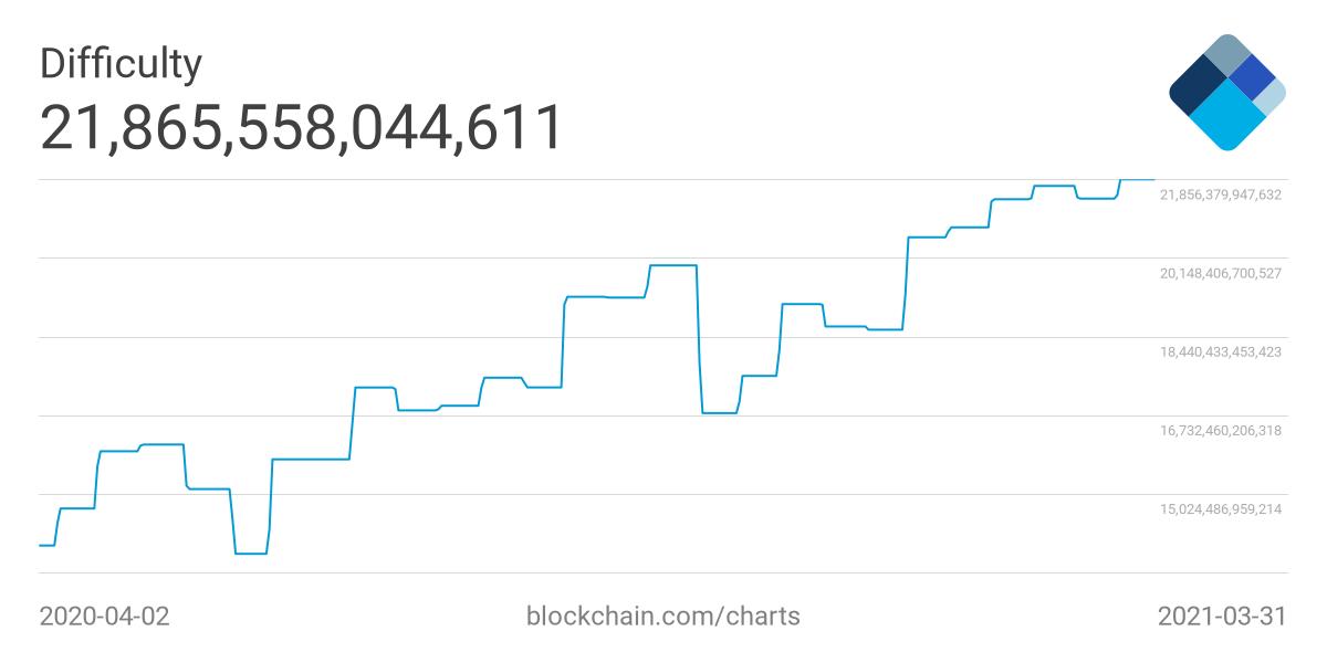 Сложность биткоин-майнинга выросла до нового максимума
