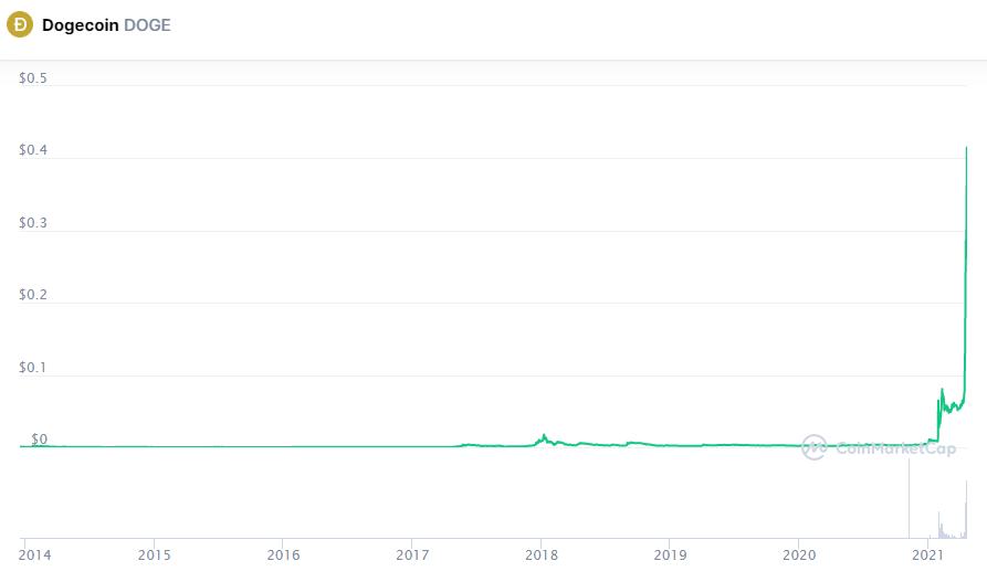 Сможет ли Dogecoin удержаться в первой пятерке криптовалют?
