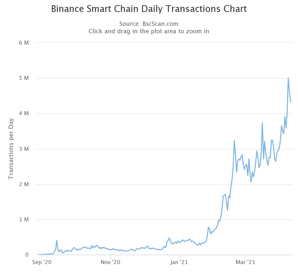 Стоимость Binance Coin в 2021 году выросла более чем на 900%