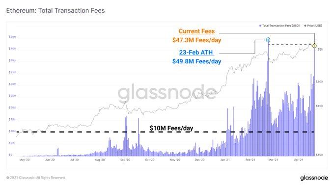 Сумма эфириум-транзакций в первом квартале превысила $1,5 трлн